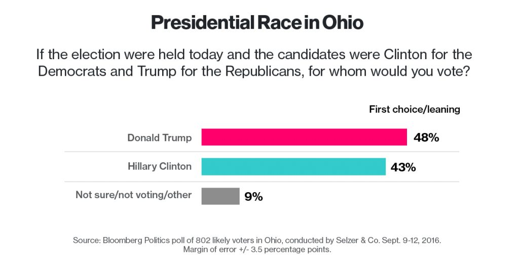 Trump Takes 5 Point Lead in Ohio