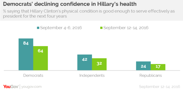 is Hillary healthy enough for office