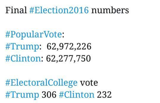 Hillary Did Not Win the Popular Vote
