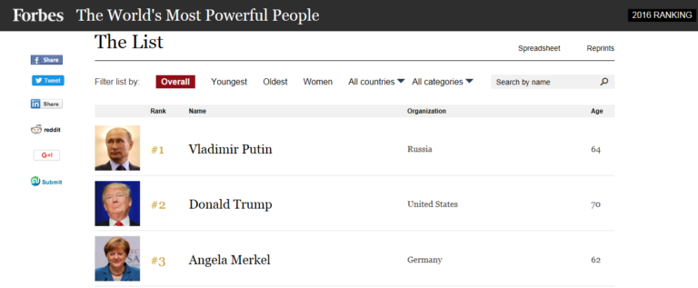 Forbes Releases List of Most Powerful People