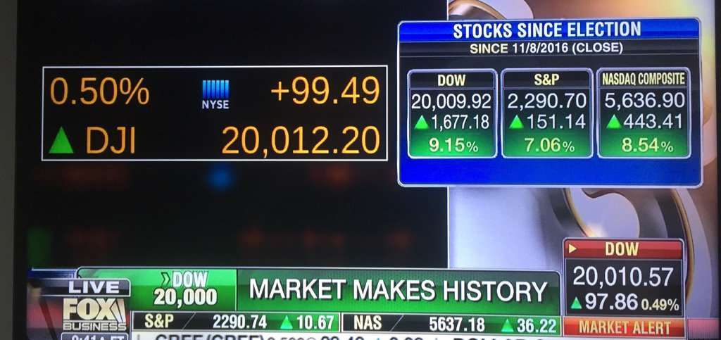 dow jones breaks 20,000, 1600