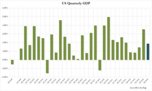 Thanks Obama! Worst US Economic Growth Since 2011, gdp, 3%, 4%, united states