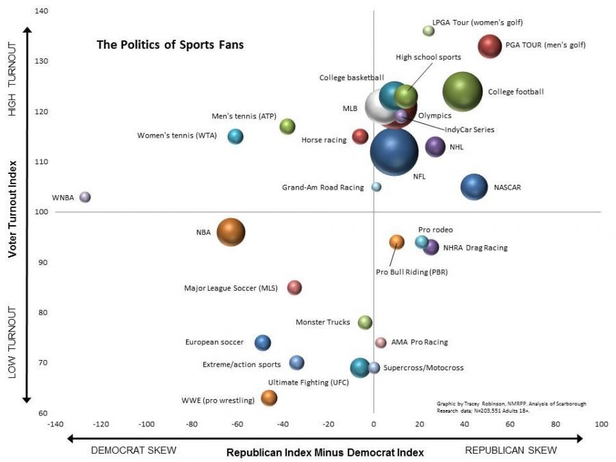 Conservatives, Sports Fans Political Views