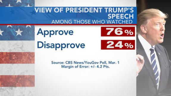 76% Approval Rating for President Trump's Speech to Congress