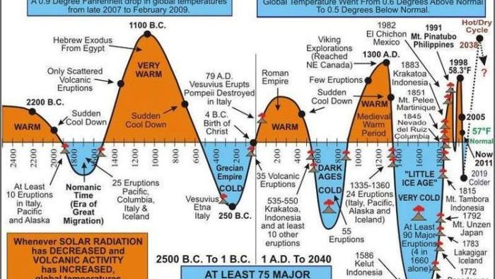 This Simple Chart Destroys the Liberal Climate Change Agenda
