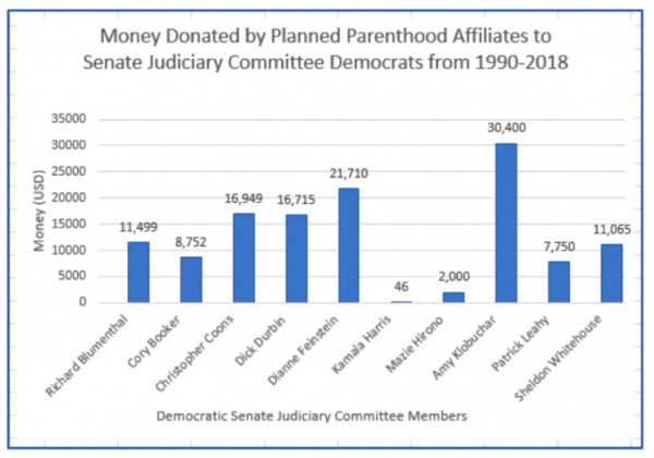 Planned Parenthood Donated Over $120k to Senate Judiciary Members