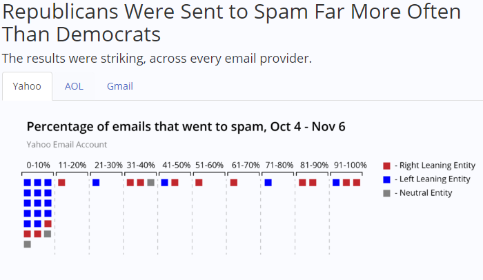 Did Email Providers Suppress Republicans