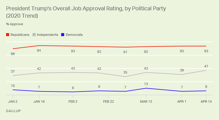 gallup poll trump among independents